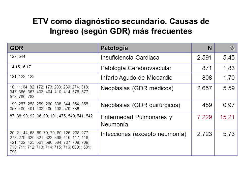 ETV como diagnóstico secundario. Causas de Ingreso (según GDR) más frecuentes GDRPatologíaN% 127; 544 Insuficiencia Cardiaca2.5915,45 14;15;16;17 Pato