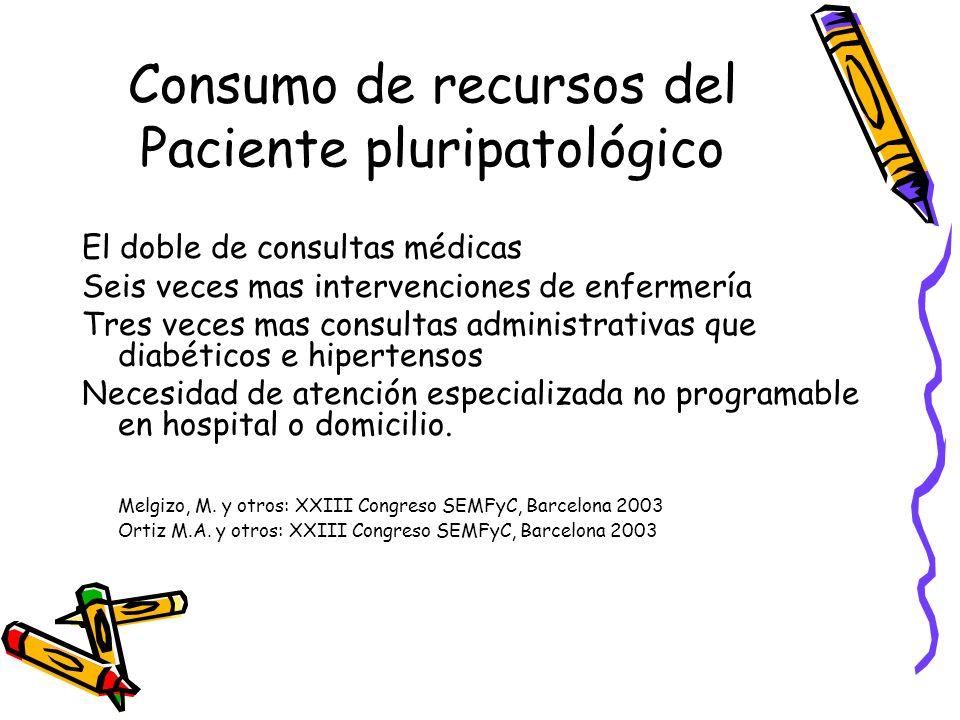 Consumo de recursos del Paciente pluripatológico El doble de consultas médicas Seis veces mas intervenciones de enfermería Tres veces mas consultas ad