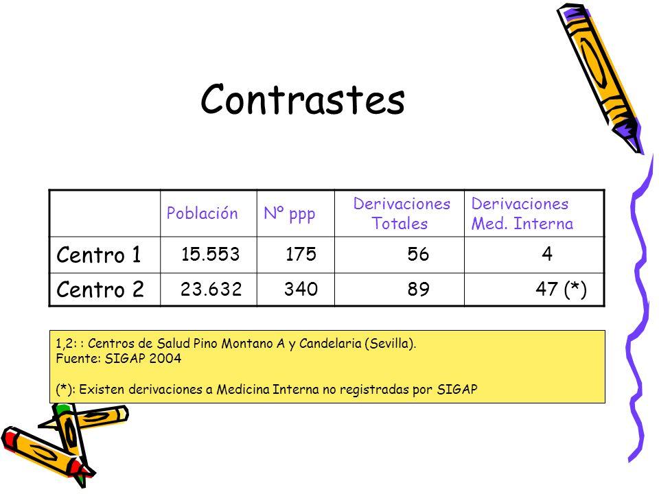 Contrastes PoblaciónNº ppp Derivaciones Totales Derivaciones Med. Interna Centro 1 15.553 175 56 4 Centro 2 23.632 340 89 47 (*) 1,2: : Centros de Sal