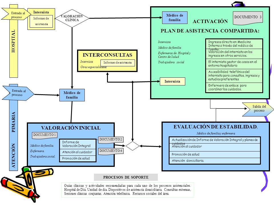 HOSPITAL ATENCIÓN PIMARIA Internista Médico de familia VALORACIÓN INICIAL Médico de familia. Enfermera. Trabajadora social. EVALUACIÓN DE ESTABILIDAD.
