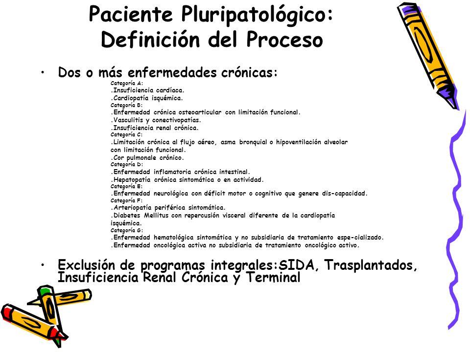 Paciente Pluripatológico: Definición del Proceso Dos o más enfermedades crónicas: Categoría A:.Insuficiencia cardíaca..Cardiopatía isquémica. Categorí