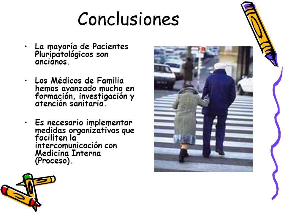 Conclusiones La mayoría de Pacientes Pluripatológicos son ancianos. Los Médicos de Familia hemos avanzado mucho en formación, investigación y atención