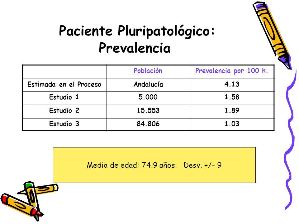 Paciente Pluripatológico: Prevalencia PoblaciónPrevalencia por 100 h. Estimada en el ProcesoAndalucía4.13 Estudio 15.0001.58 Estudio 215.5531.89 Estud
