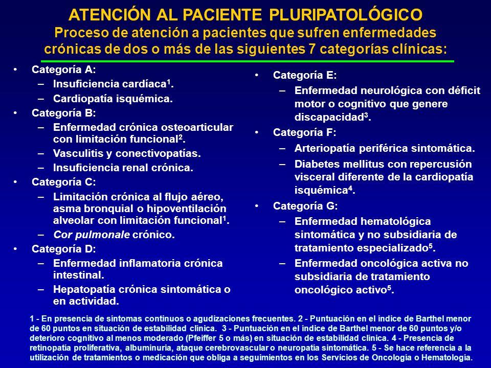 ATENCIÓN AL PACIENTE PLURIPATOLÓGICO Proceso de atención a pacientes que sufren enfermedades crónicas de dos o más de las siguientes 7 categorías clín
