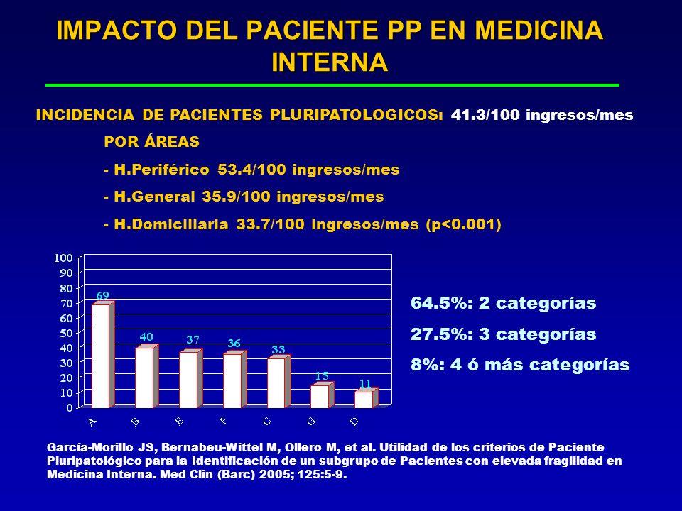 IMPACTO DEL PACIENTE PP EN MEDICINA INTERNA García-Morillo JS, Bernabeu-Wittel M, Ollero M, et al. Utilidad de los criterios de Paciente Pluripatológi