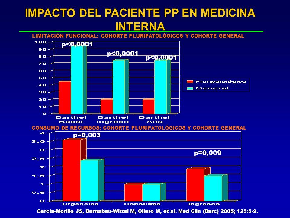 IMPACTO DEL PACIENTE PP EN MEDICINA INTERNA García-Morillo JS, Bernabeu-Wittel M, Ollero M, et al. Med Clin (Barc) 2005; García-Morillo JS, Bernabeu-W