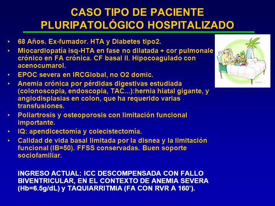 CASO TIPO DE PACIENTE PLURIPATOLÓGICO HOSPITALIZADO 68 Años. Ex-fumador. HTA y Diabetes tipo2. Miocardiopatía isq-HTA en fase no dilatada + cor pulmon