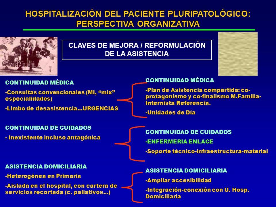 PERSPECTIVA ORGANIZATIVA HOSPITALIZACIÓN DEL PACIENTE PLURIPATOLÓGICO: PERSPECTIVA ORGANIZATIVA CLAVES DE MEJORA / REFORMULACIÓN DE LA ASISTENCIA CONT