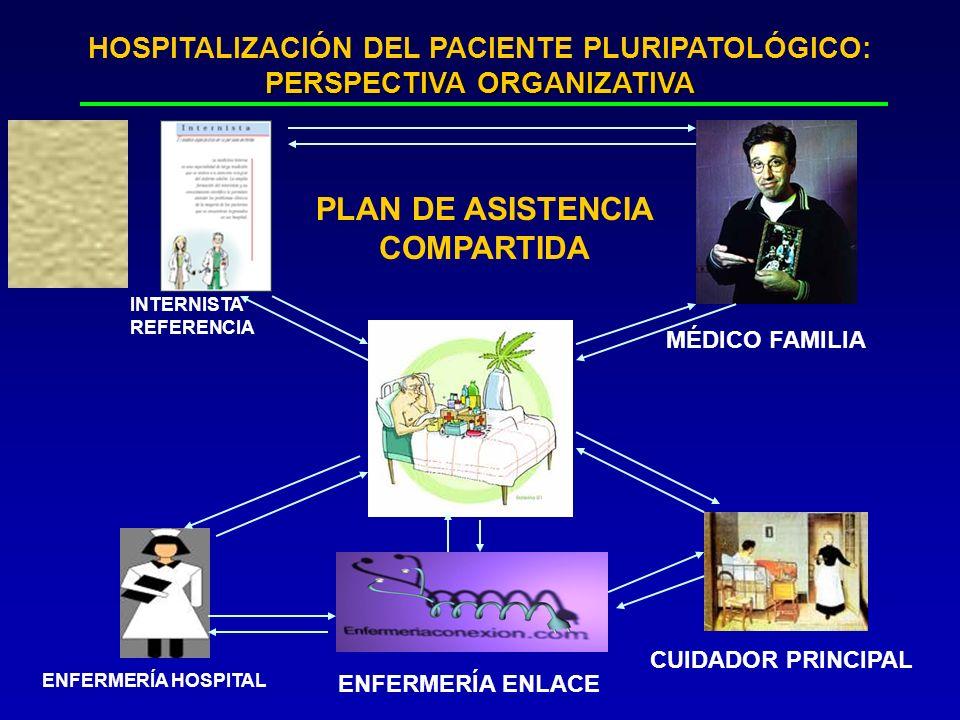 PERSPECTIVA ORGANIZATIVA HOSPITALIZACIÓN DEL PACIENTE PLURIPATOLÓGICO: PERSPECTIVA ORGANIZATIVA PLAN DE ASISTENCIA COMPARTIDA ENFERMERÍA HOSPITAL INTE