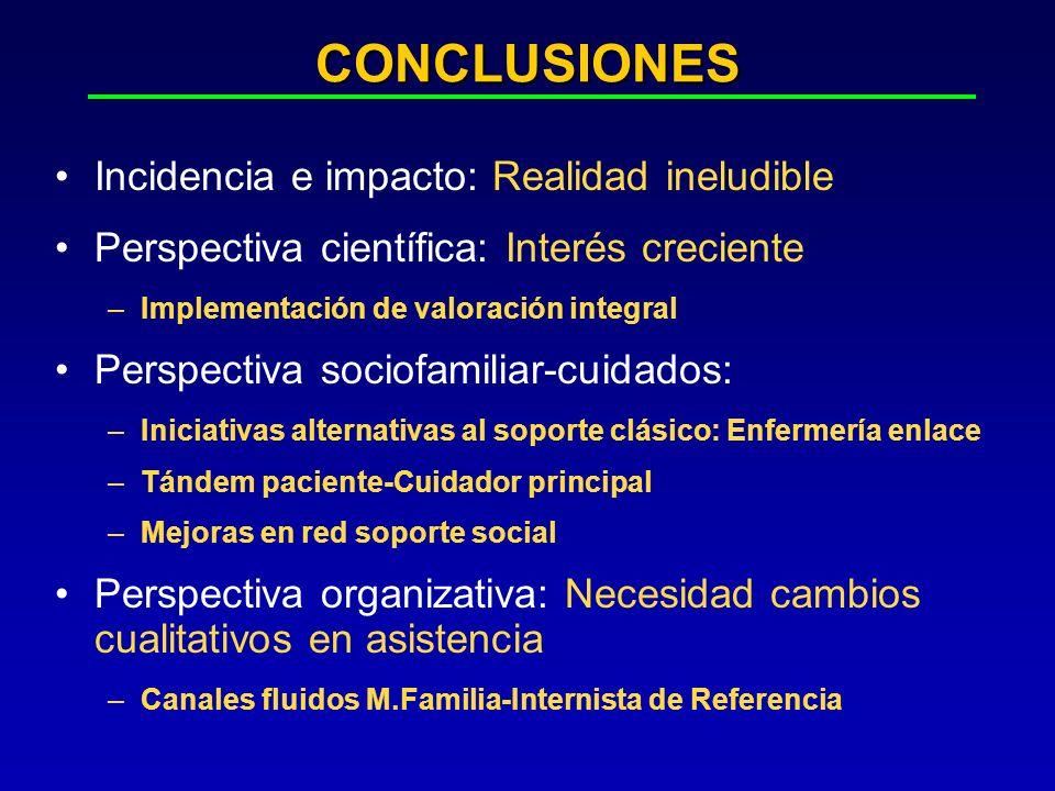 CONCLUSIONES Incidencia e impacto: Realidad ineludible Perspectiva científica: Interés creciente –Implementación de valoración integral Perspectiva so