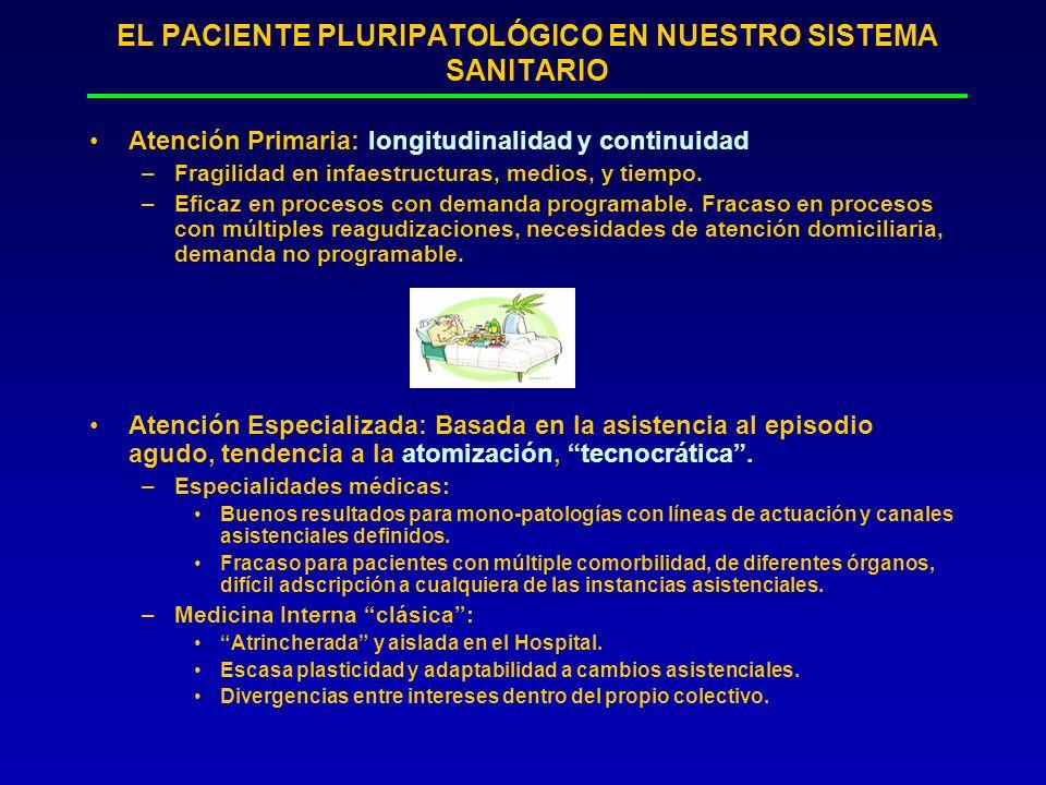 EL PACIENTE PLURIPATOLÓGICO EN NUESTRO SISTEMA SANITARIO Atención Primaria: longitudinalidad y continuidad –Fragilidad en infaestructuras, medios, y t