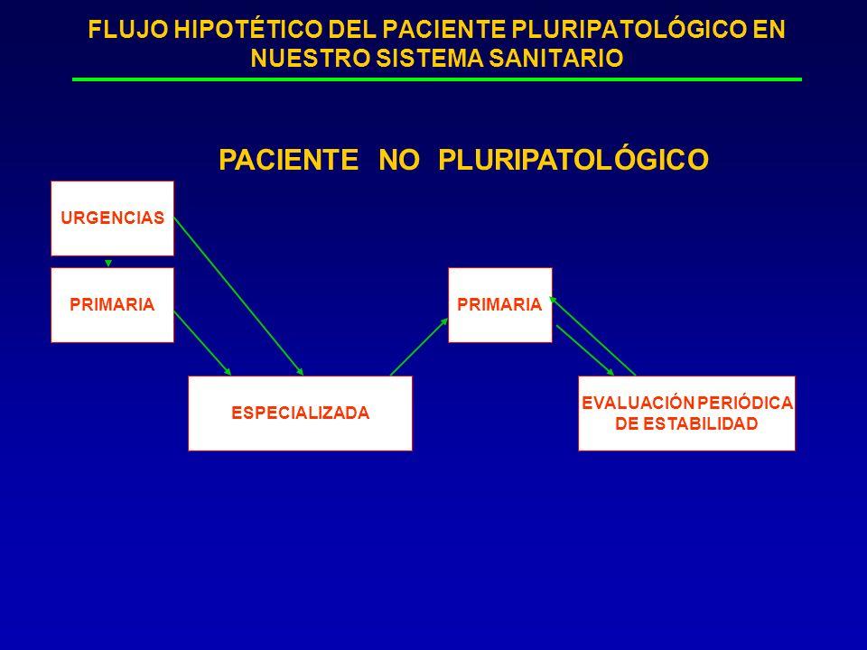 FLUJO HIPOTÉTICO DEL PACIENTE PLURIPATOLÓGICO EN NUESTRO SISTEMA SANITARIO PRIMARIA ESPECIALIZADA PRIMARIA EVALUACIÓN PERIÓDICA DE ESTABILIDAD URGENCI