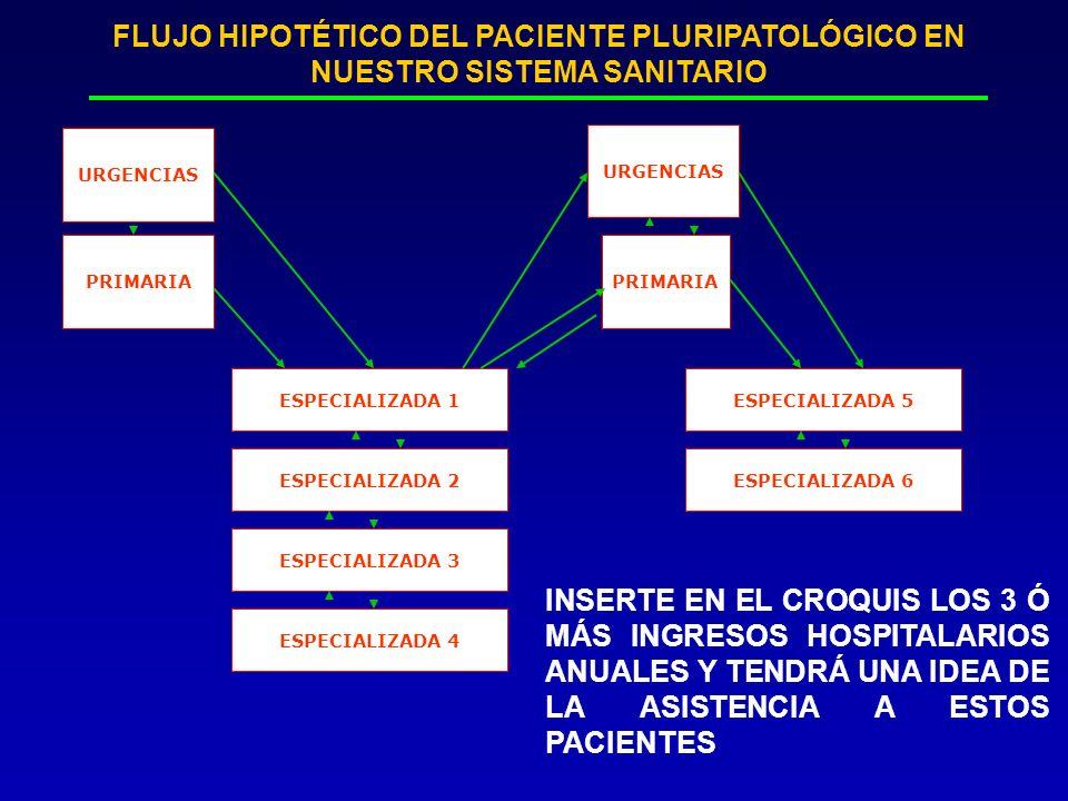 FLUJO HIPOTÉTICO DEL PACIENTE PLURIPATOLÓGICO EN NUESTRO SISTEMA SANITARIO PRIMARIA ESPECIALIZADA 1 PRIMARIA URGENCIAS ESPECIALIZADA 2 ESPECIALIZADA 3