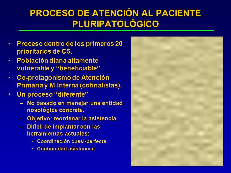 PROCESO DE ATENCIÓN AL PACIENTE PLURIPATOLÓGICO Proceso dentro de los primeros 20 prioritarios de CS. Población diana altamente vulnerable y beneficia