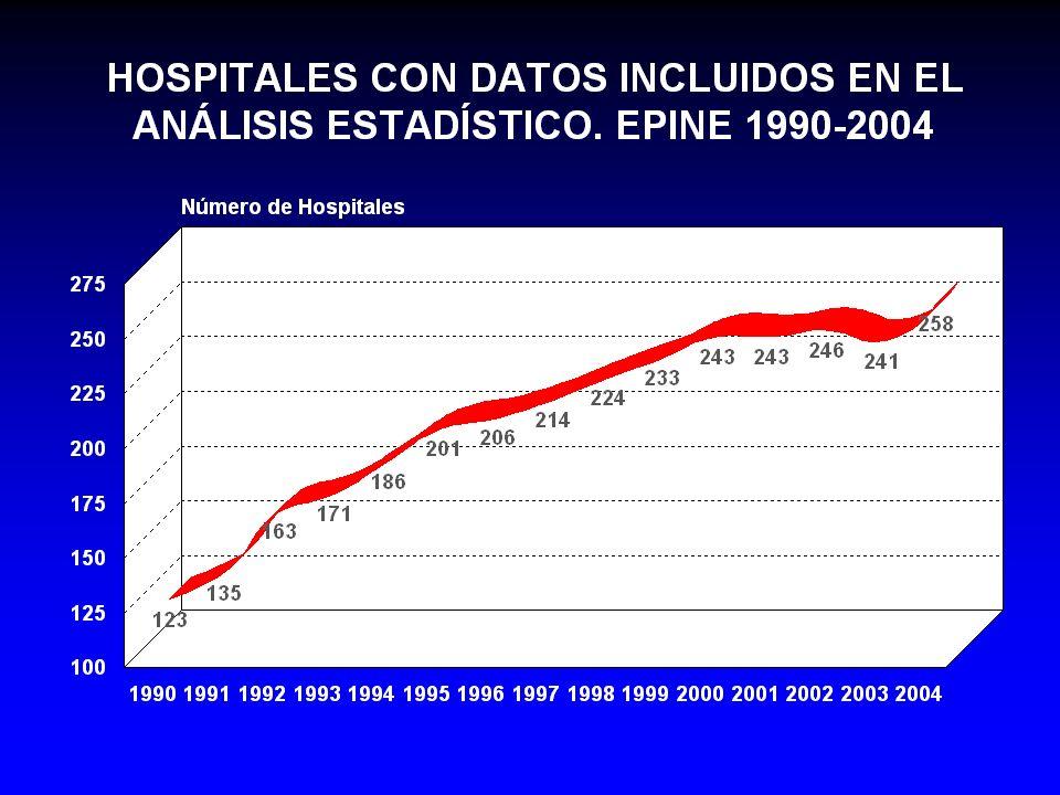 DISTRIBUCIÓN DEL TOTAL DE ENFERMOS ESTUDIADOS SEGÚN ÁREAS DE ASISTENCIA EPINE 1990-2004 MEDICINA CIRUGÍA AT.