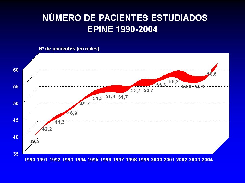PORCENTAJE DE HOMBRES Y MUJERES EPINE 1990-2004