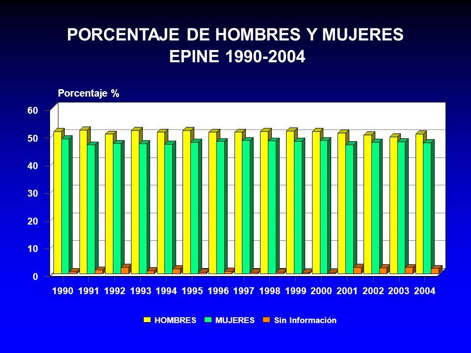 Infección Nosocomial 1,19 19% Infección Nosocomial 1,19 19% 65-69 años1,03 3% 65-69 años1,03 3% 70-741,09 9% 70-741,09 9% 75-791,25 25% 75-791,25 25% 80 y +1,65 65% 80 y +1,65 65% Infección Comunitaria 1,26 26% Infección Comunitaria 1,26 26% Intervención Quirúrgica1,20 20% Intervención Quirúrgica1,20 20% COMPARACION DE LA PREVALENCIA DE INFECCION NOSOCOMIAL: PACIENTES DE MAS DE 64 AÑOS versus PACIENTES DE 16 A 64 AÑOS OR Exceso en mayores de 64 años EPINE 1995-2004