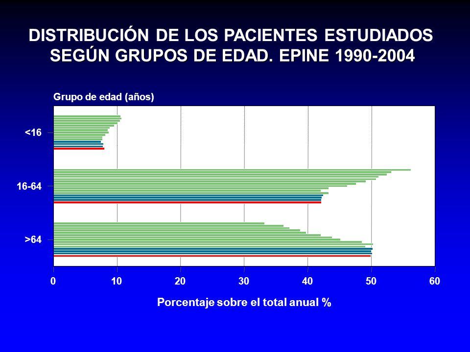PORCENTAJE DE HOSPITALES CON SERVICIO DE GERIATRÍA EPINE 1990-2004