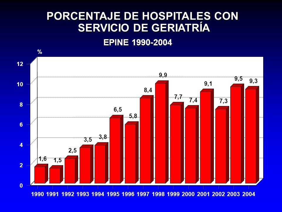 PORCENTAJE DE STAPHYLOCOCCUS AUREUS RESISTENTES A METICILINA. EPINE 1990-2004