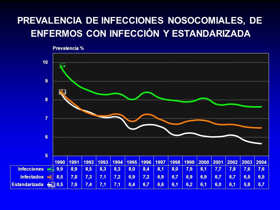 PREVALENCIA OBSERVADA DE ENFERMOS CON INFECCIÓN NOSOCOMIAL Y ESTANDARIZADA POR 5 VARIABLES &,#*% ) 199019911992199319941995199619971998199920002001200220032004 4,8 5,8 6,8 7,8 8,8 Prevalencia de enfermos con infección nosocomial % Observada8,57,87,37,17,26,97,26,96,76,9 6,7 6,5 Estand.