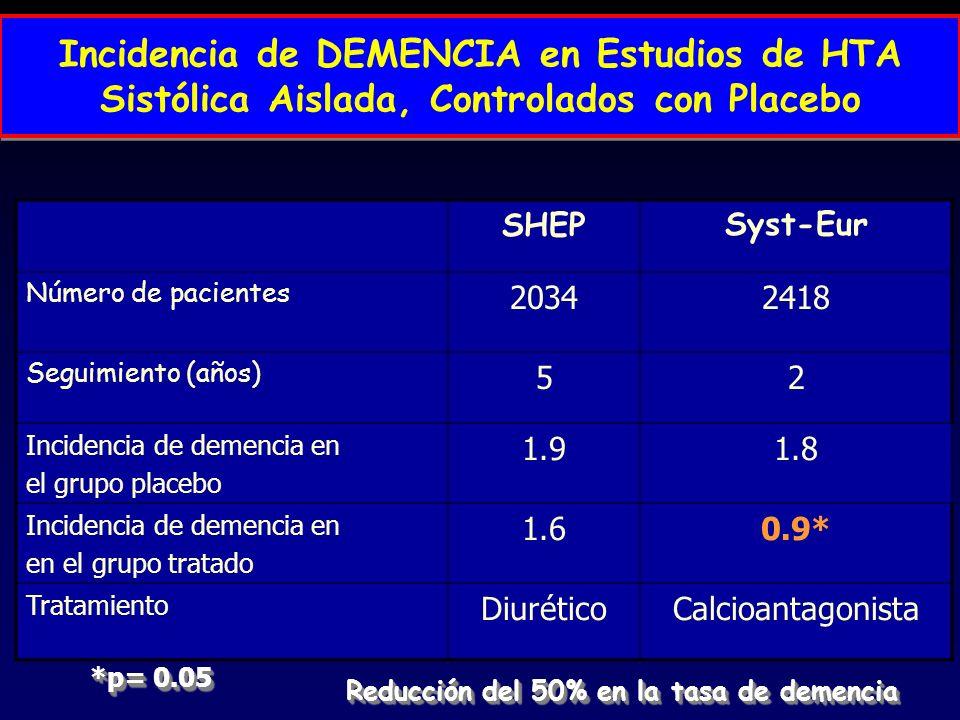 SHEPSyst-Eur Número de pacientes 20342418 Seguimiento (años) 52 Incidencia de demencia en el grupo placebo 1.91.8 Incidencia de demencia en en el grup