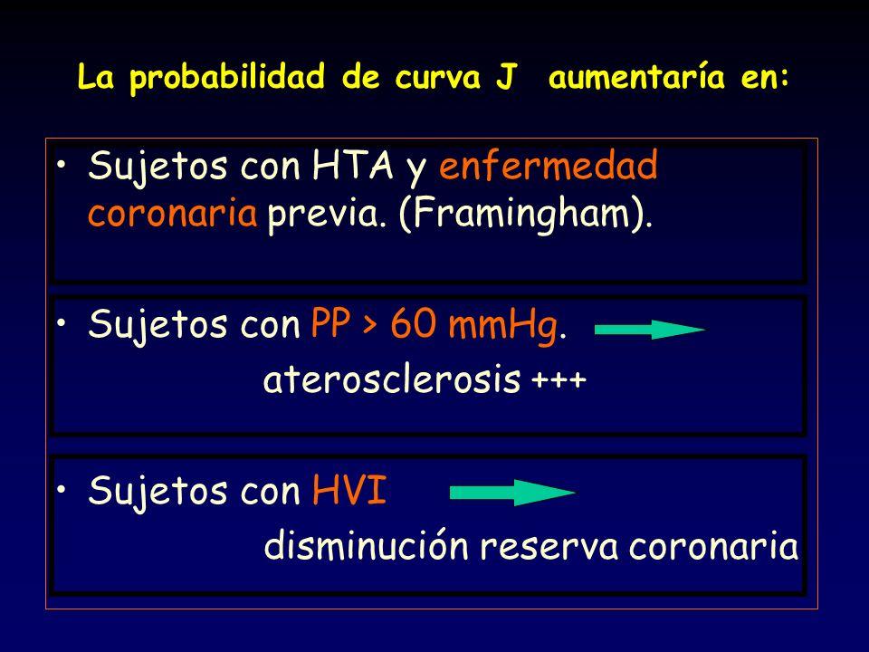 La probabilidad de curva J aumentaría en: Sujetos con HTA y enfermedad coronaria previa. (Framingham). Sujetos con PP > 60 mmHg. aterosclerosis +++ Su