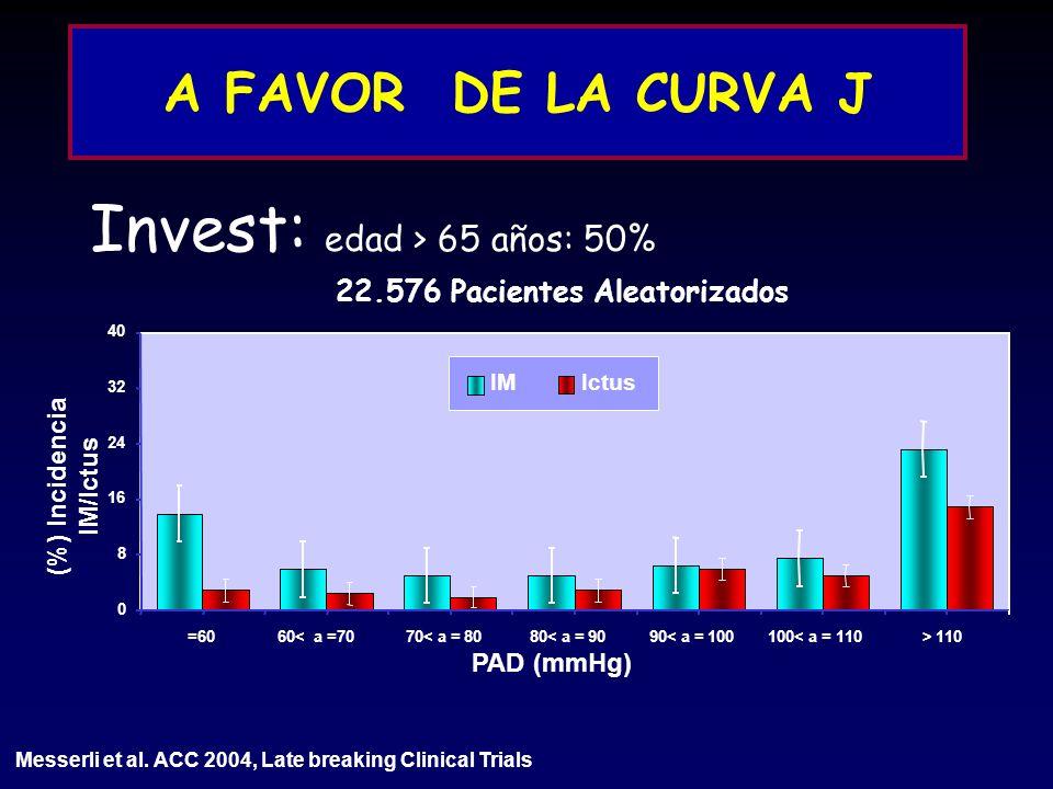 A FAVOR DE LA CURVA J Invest: edad > 65 años: 50% 22.576 Pacientes Aleatorizados Messerli et al. ACC 2004, Late breaking Clinical Trials