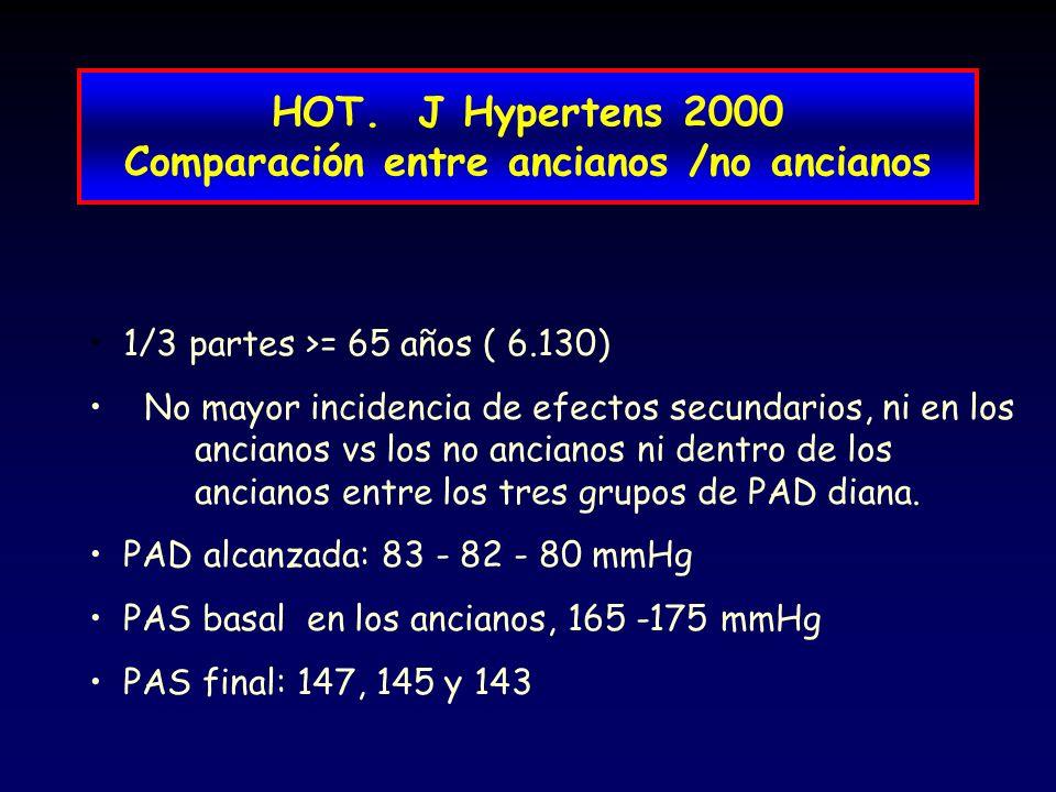 HOT. J Hypertens 2000 Comparación entre ancianos /no ancianos 1/3 partes >= 65 años ( 6.130) No mayor incidencia de efectos secundarios, ni en los anc