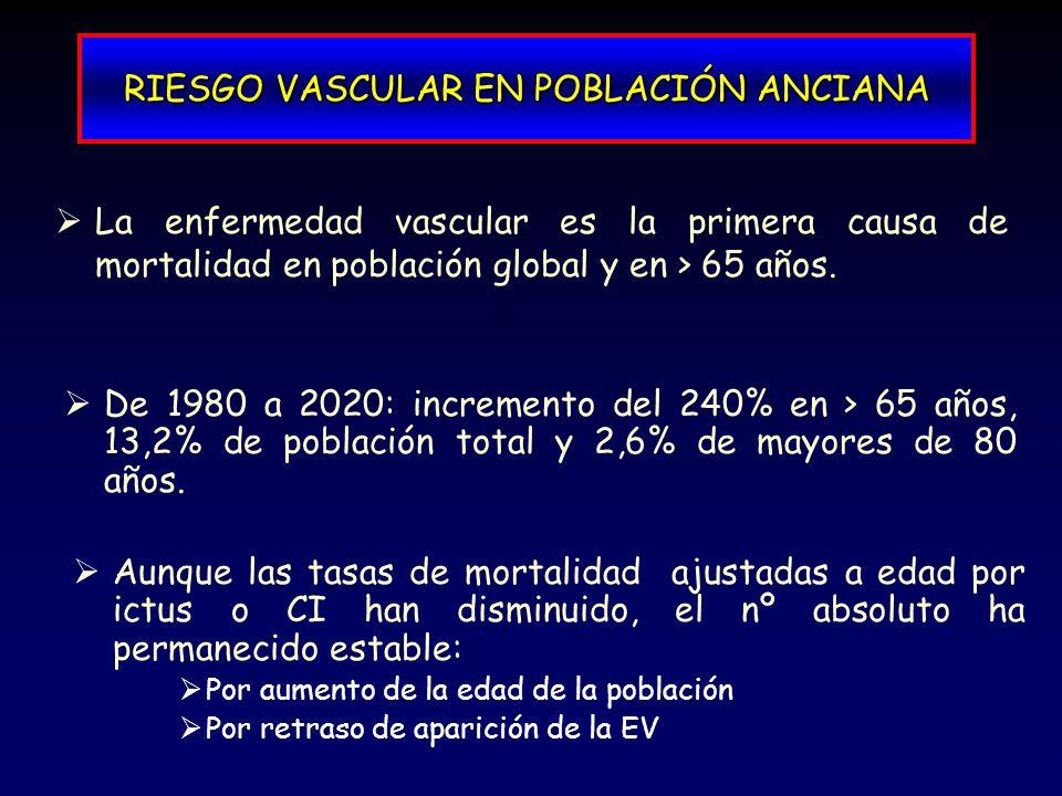 RIESGO VASCULAR EN POBLACIÓN ANCIANA La enfermedad vascular es la primera causa de mortalidad en población global y en > 65 años. De 1980 a 2020: incr