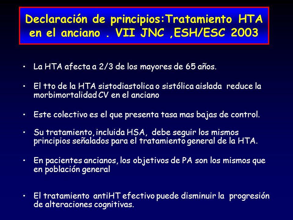 Declaración de principios:Tratamiento HTA en el anciano. VII JNC,ESH/ESC 2003 La HTA afecta a 2/3 de los mayores de 65 años. El tto de la HTA sistodia