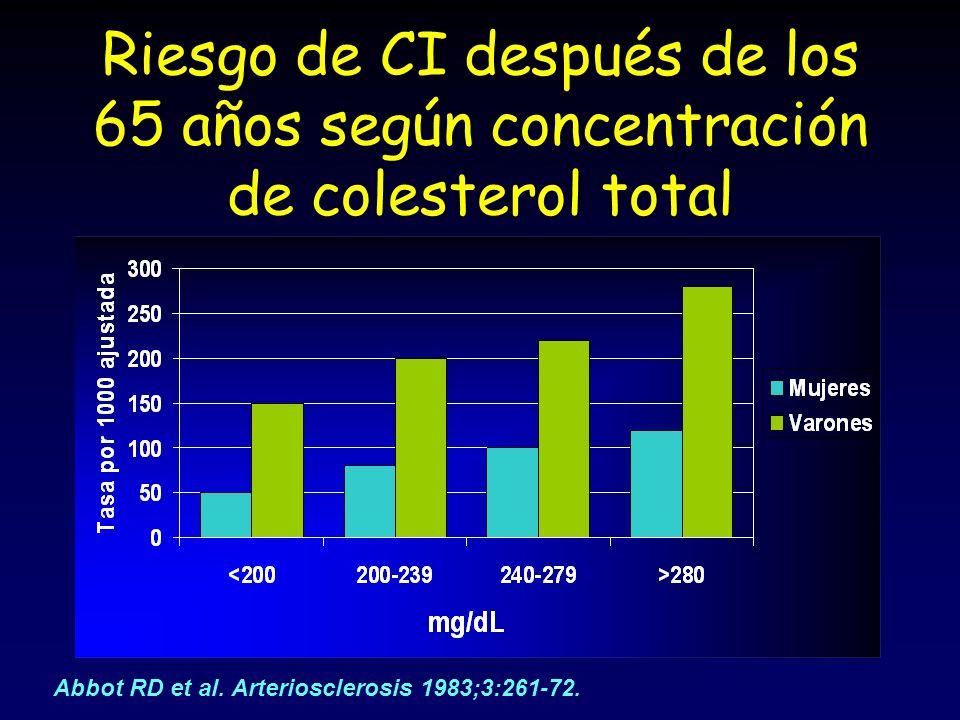 Riesgo de CI después de los 65 años según concentración de colesterol total Abbot RD et al. Arteriosclerosis 1983;3:261-72.