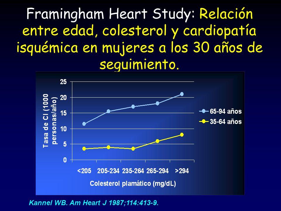 Framingham Heart Study: Relación entre edad, colesterol y cardiopatía isquémica en mujeres a los 30 años de seguimiento. Kannel WB. Am Heart J 1987;11