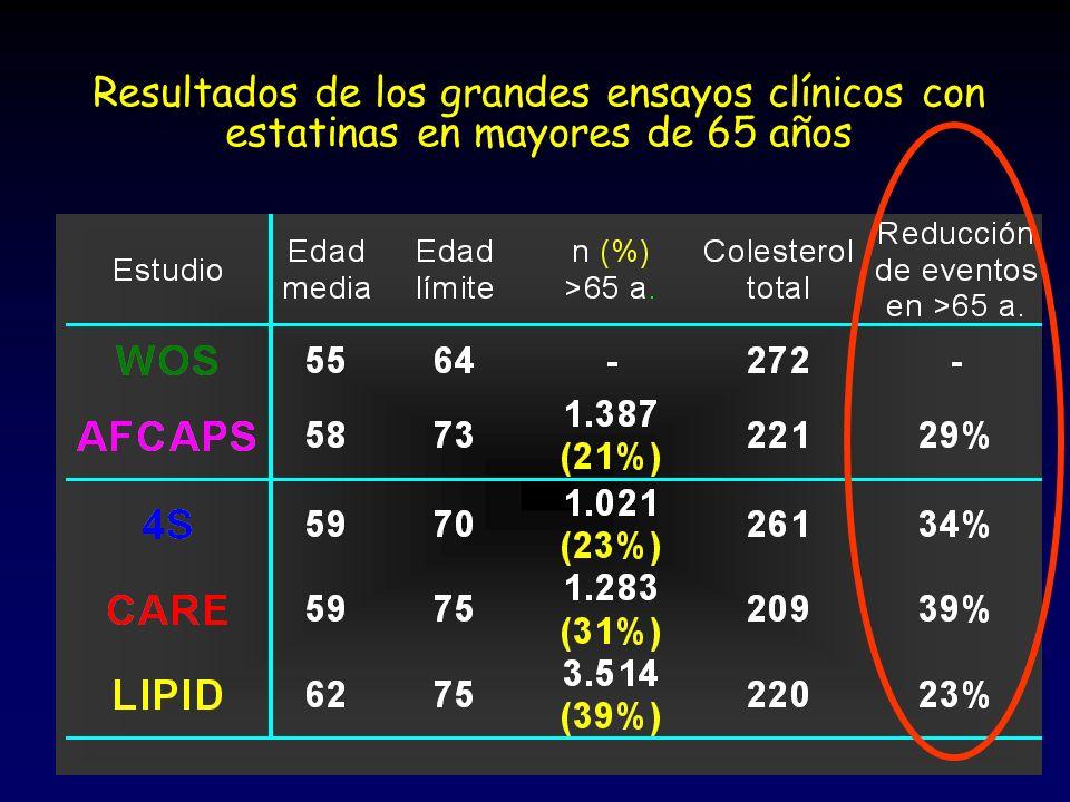 Resultados de los grandes ensayos clínicos con estatinas en mayores de 65 años