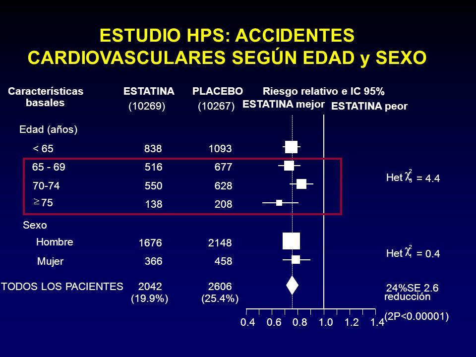ESTUDIO HPS: ACCIDENTES CARDIOVASCULARES SEGÚN EDAD y SEXO Riesgo relativo e IC 95%ESTATINAPLACEBOCaracterísticas basales ESTATINA mejor ESTATINA peor