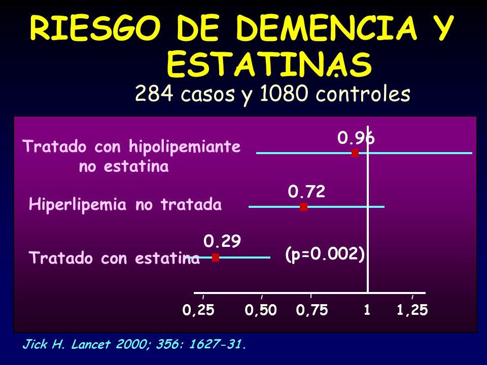 11,250,750,500,25 0.96 0.720.29 RIESGO DE DEMENCIA Y ESTATINAS. 284 casos y 1080 controles Tratado con hipolipemiante no estatina Hiperlipemia no trat