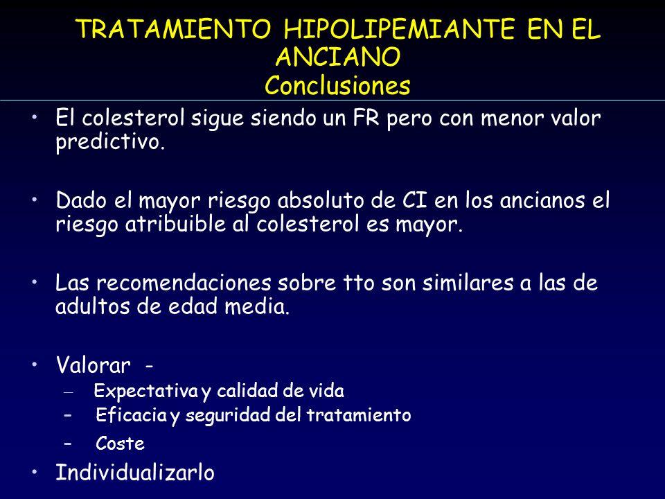 TRATAMIENTO HIPOLIPEMIANTE EN EL ANCIANO Conclusiones El colesterol sigue siendo un FR pero con menor valor predictivo. Dado el mayor riesgo absoluto