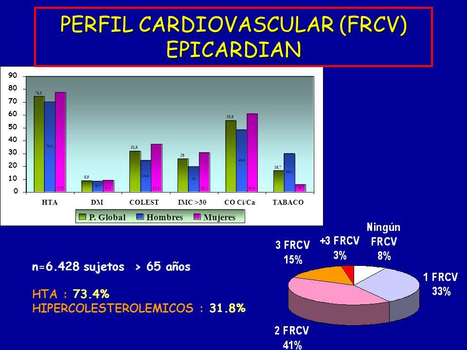 PERFIL CARDIOVASCULAR (FRCV) EPICARDIAN Mujeres n=6.428 sujetos > 65 años HTA : 73.4% HIPERCOLESTEROLEMICOS : 31.8%