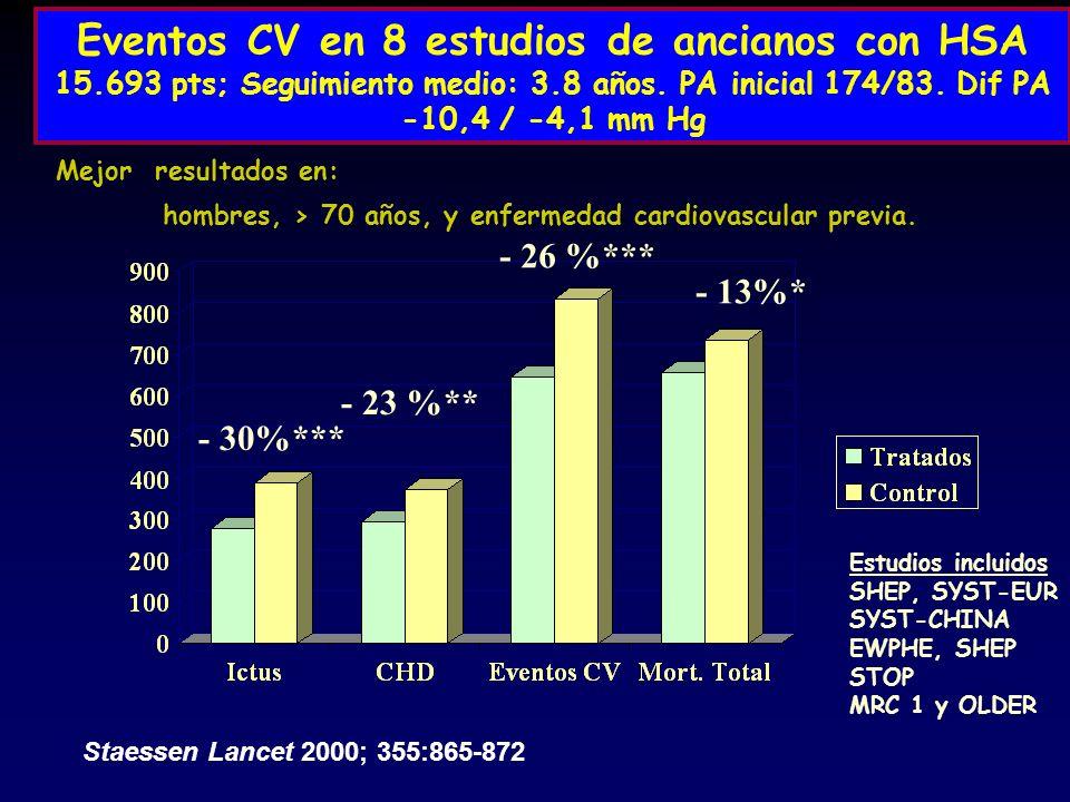 Eventos CV en 8 estudios de ancianos con HSA 15.693 pts; Seguimiento medio: 3.8 años. PA inicial 174/83. Dif PA -10,4 / -4,1 mm Hg Staessen Lancet 200