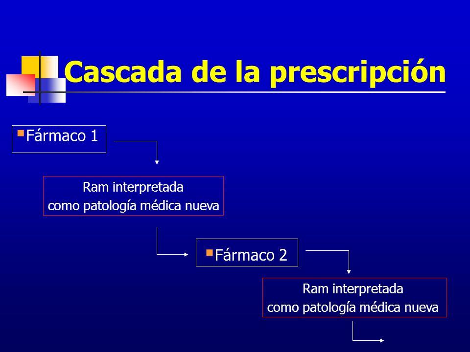 Cascada de la prescripción Ram interpretada como patología médica nueva Fármaco 1 Fármaco 2 Ram interpretada como patología médica nueva