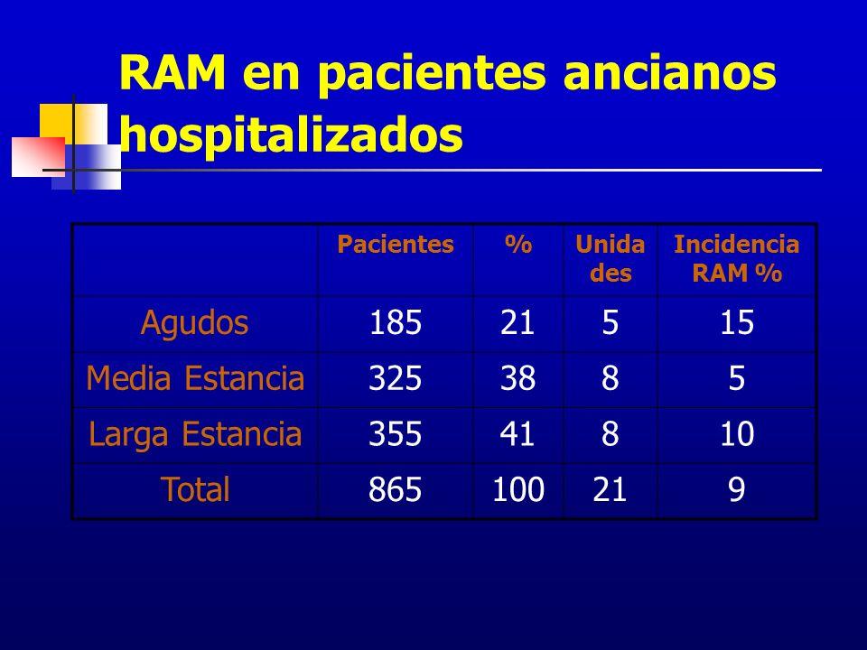 RAM en pacientes ancianos hospitalizados Pacientes%Unida des Incidencia RAM % Agudos18521515 Media Estancia3253885 Larga Estancia35541810 Total8651002
