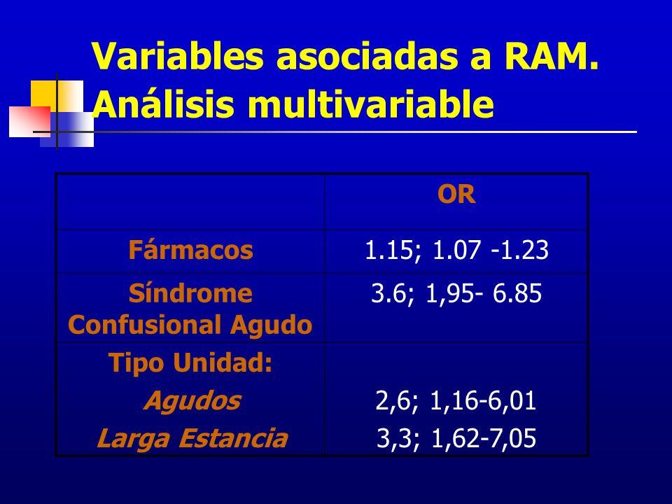 Variables asociadas a RAM. Análisis multivariable OR Fármacos1.15; 1.07 -1.23 Síndrome Confusional Agudo 3.6; 1,95- 6.85 Tipo Unidad: Agudos Larga Est