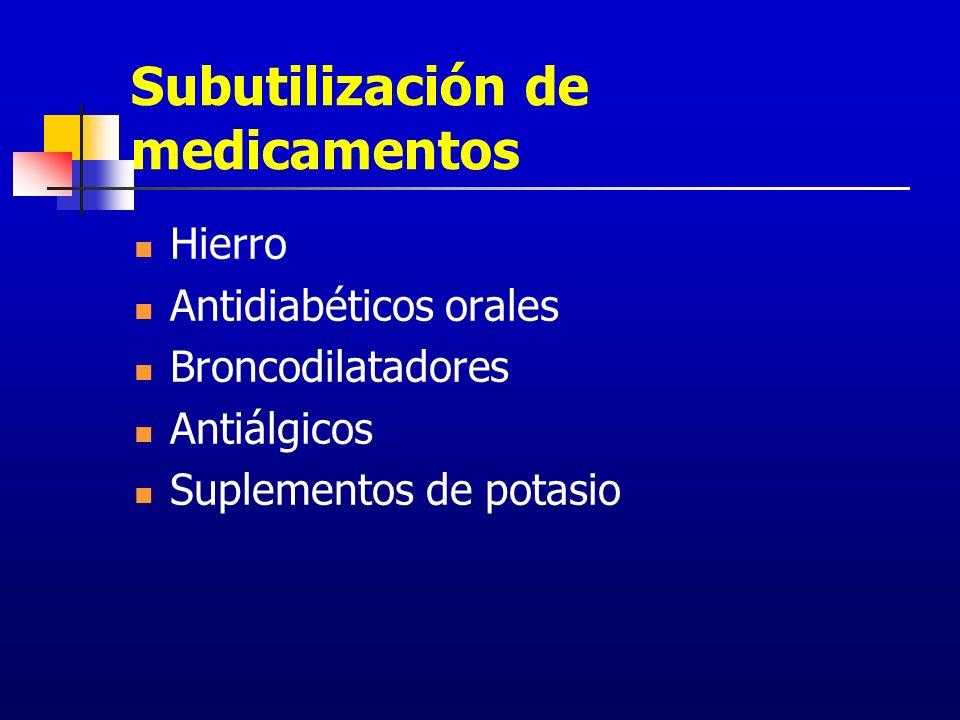 Subutilización de medicamentos Hierro Antidiabéticos orales Broncodilatadores Antiálgicos Suplementos de potasio
