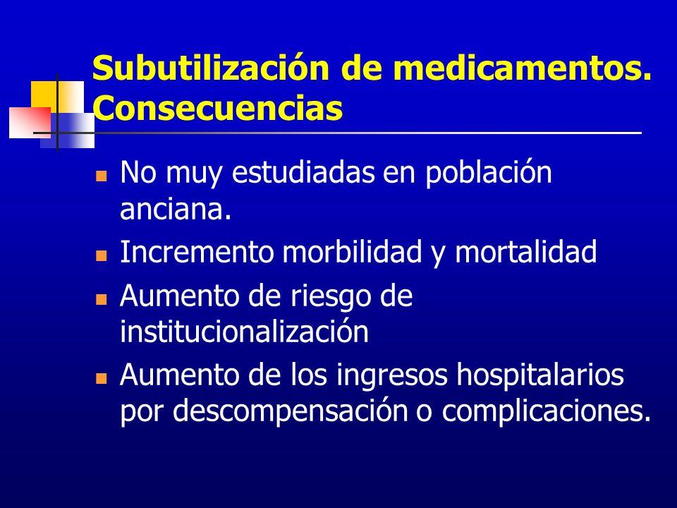 Subutilización de medicamentos. Consecuencias No muy estudiadas en población anciana. Incremento morbilidad y mortalidad Aumento de riesgo de instituc