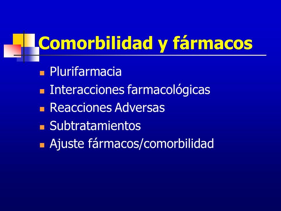 Comorbilidad y fármacos Plurifarmacia Interacciones farmacológicas Reacciones Adversas Subtratamientos Ajuste fármacos/comorbilidad