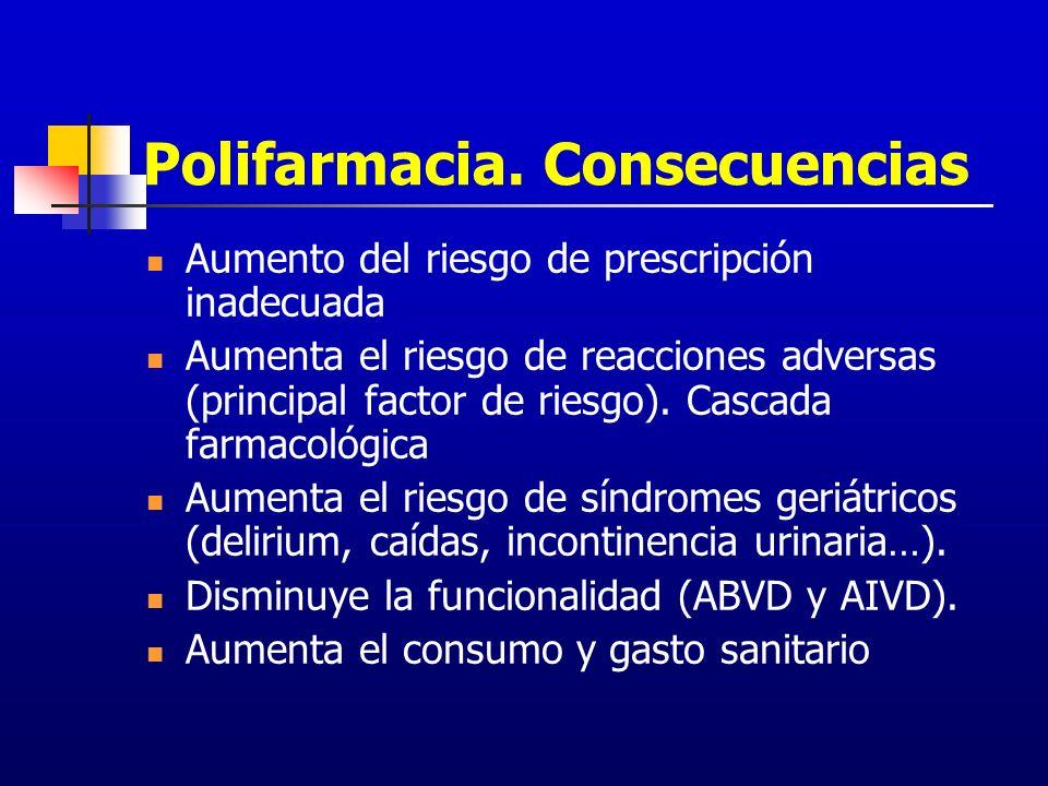 Polifarmacia. Consecuencias Aumento del riesgo de prescripción inadecuada Aumenta el riesgo de reacciones adversas (principal factor de riesgo). Casca
