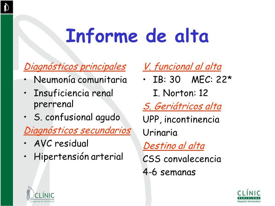 Informe de alta Diagnósticos principales Neumonía comunitaria Insuficiencia renal prerrenal S.