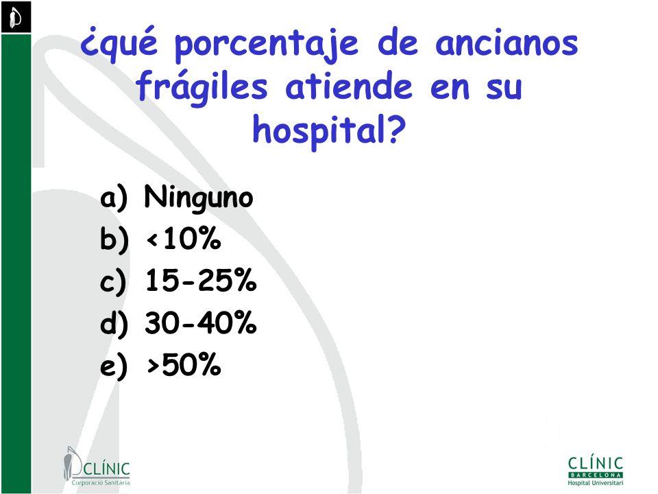 ¿qué porcentaje de ancianos frágiles atiende en su hospital.