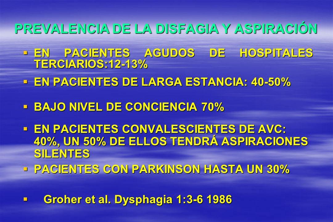 PREVALENCIA DE LA DISFAGIA Y ASPIRACIÓN EN PACIENTES AGUDOS DE HOSPITALES TERCIARIOS:12-13% EN PACIENTES AGUDOS DE HOSPITALES TERCIARIOS:12-13% EN PAC