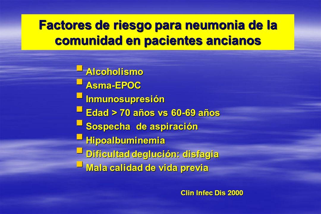 CARACTERISTICAS BASALES DE 1474 PACIENTES CON NAC <80 a 80 a p (n=1169) (n=305 ) % % Edad media (límites) 60 (18-79) 85 (80-97) Sexo femenino 26 47 <0.001 Tabaquismo 34 7 <0.001 Enolismo 21 5 <0.001 Vacuna gripe 40 61 <0.001 Vacuna neumococo 6 7NS Antibióticos previos 26 22 NS ISP Fine (grupos IV-V) 48 85 <0.001
