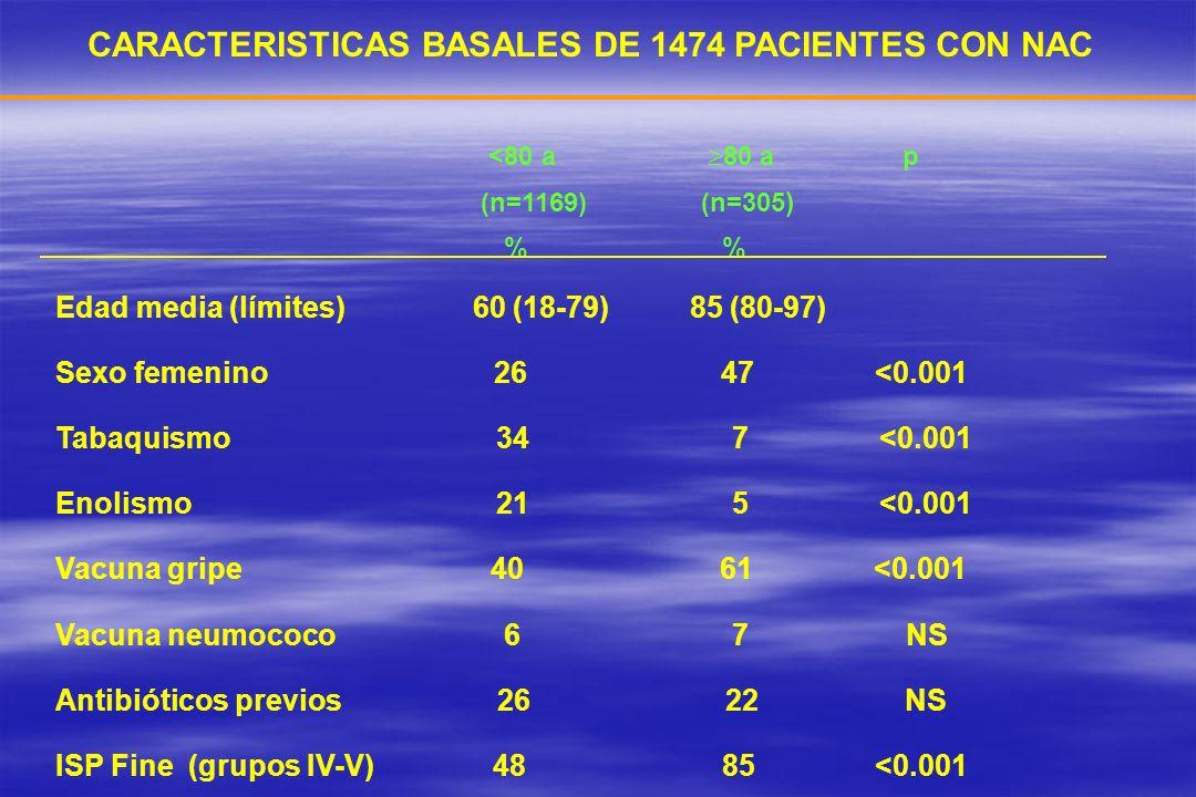 CARACTERISTICAS BASALES DE 1474 PACIENTES CON NAC <80 a 80 a p (n=1169) (n=305 ) % % Edad media (límites) 60 (18-79) 85 (80-97) Sexo femenino 26 47 <0